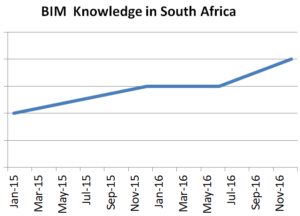 bim-knowledge-in-sa